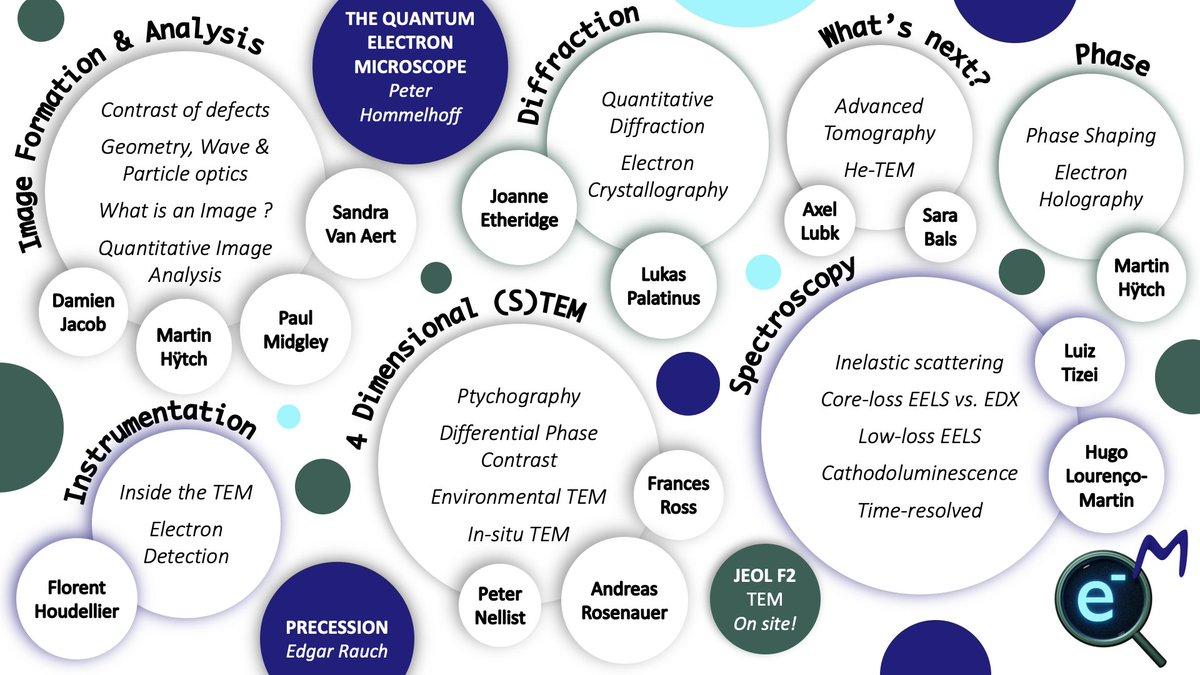 QEM 2021 - Lectures