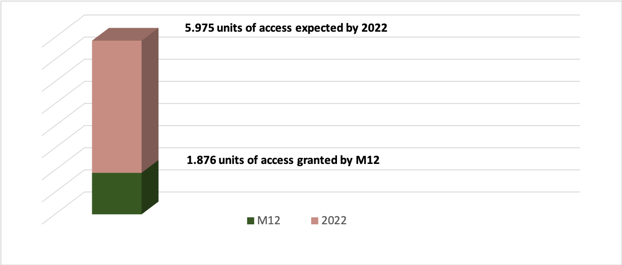 Units of access